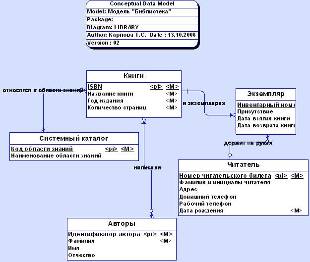 Диаграмма классов как промежуточный этап проектирования БД. Автор24 — интернет-биржа студенческих работ