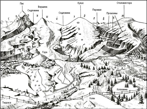 Типовые формы рельефа местности. Автор24 — интернет-биржа студенческих работ