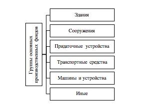 Группы основных производственных фондов. Автор24 — интернет-биржа студенческих работ