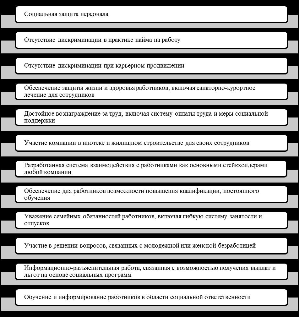 Базовые виды внутренней КСО. Автор24 — интернет-биржа студенческих работ