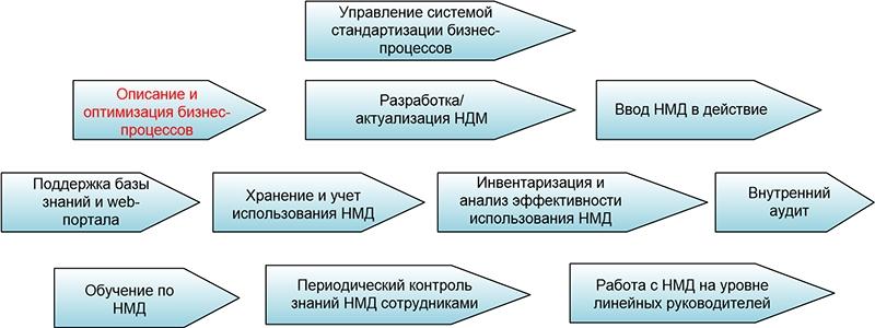 Структура системы стандартизации бизнес-процессов. Автор24 — интернет-биржа студенческих работ