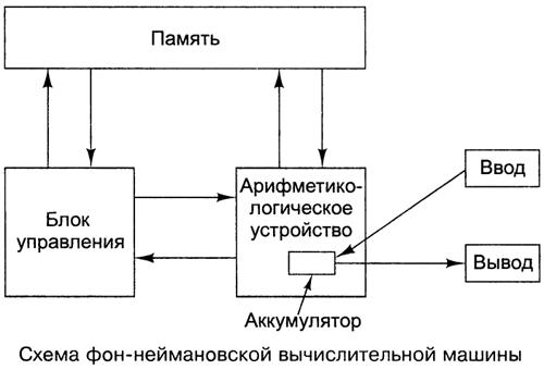 Архитектура фон Неймана. Автор24 — интернет-биржа студенческих работ