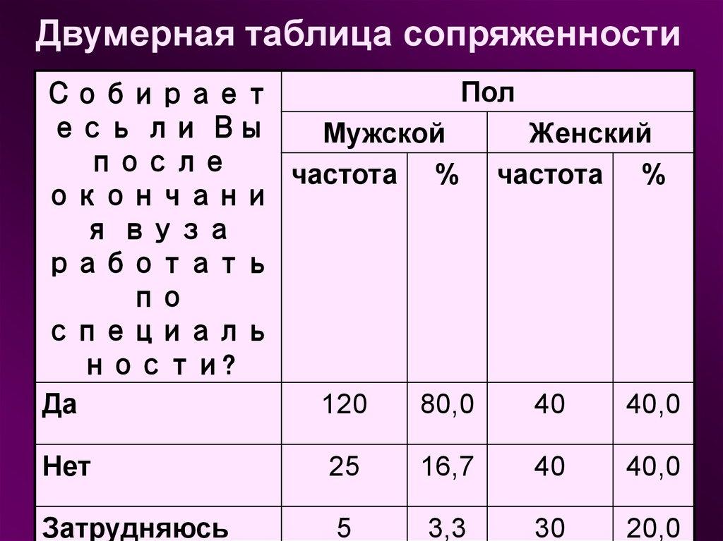 Пример двумерной таблицы сопряженностей. Автор24 — интернет-биржа студенческих работ