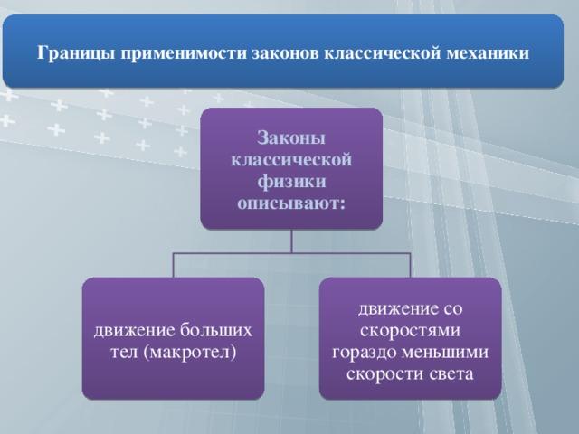 Границы применимости законов классической механики. Автор24 — интернет-биржа студенческих работ