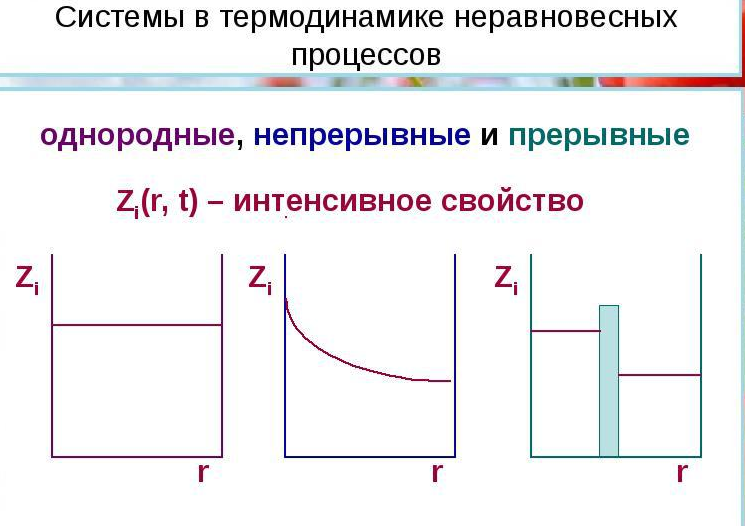 Системы в термодинамике неравновесных процессов. Автор24 — интернет-биржа студенческих работ