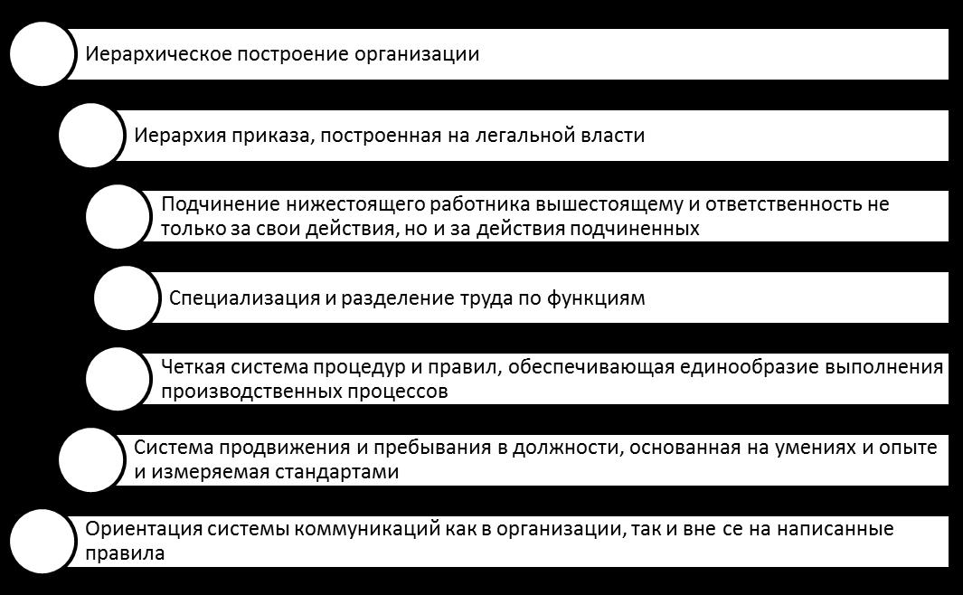 Принципы бюрократии по М. Веберу. Автор24 — интернет-биржа студенческих работ