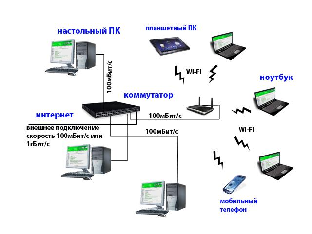 Типичная современная небольшая компьютерная сеть. Автор24 — интернет-биржа студенческих работ