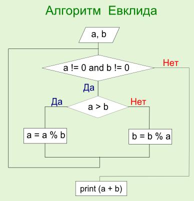 Алгоритм Евклида: блок-схема. Автор24 — интернет-биржа студенческих работ